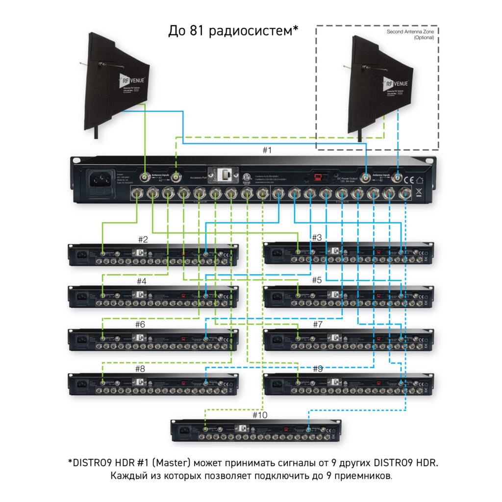 RF-Venue DISTRO9 HDR 81 Channels