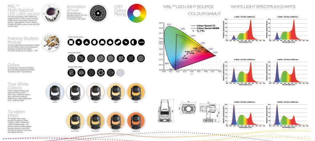 ROBE T2 Profile info