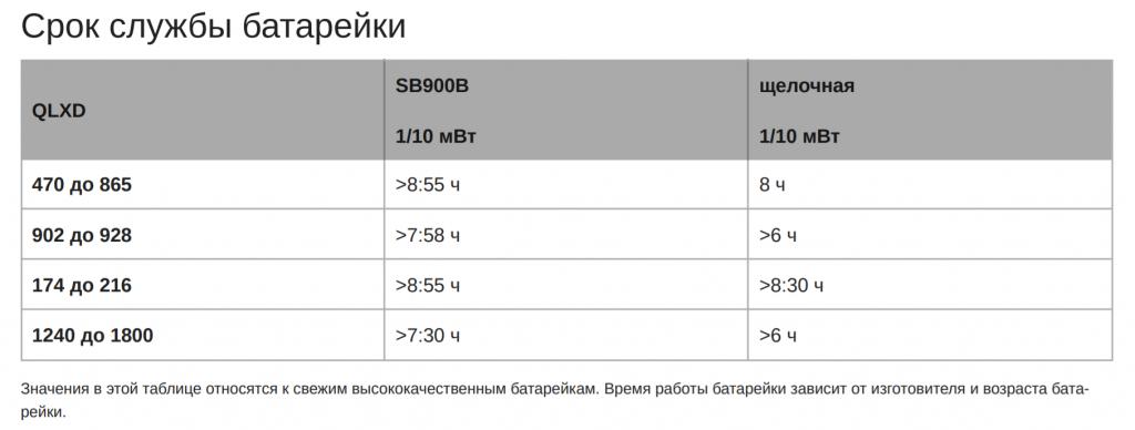 Таблица времени работы от батарей для Shure QLXD