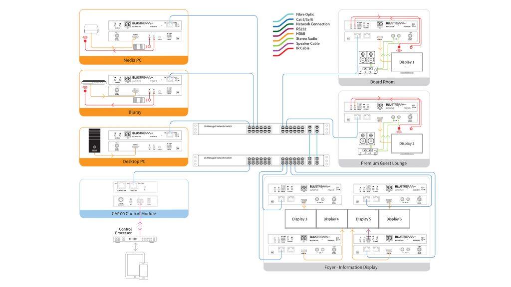 Blustream Multicast пример схемы