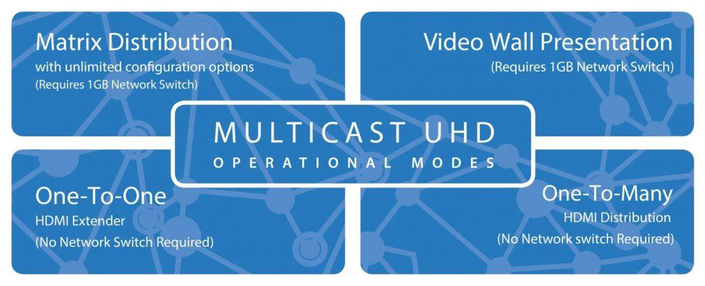 Blustream Multicast UHD